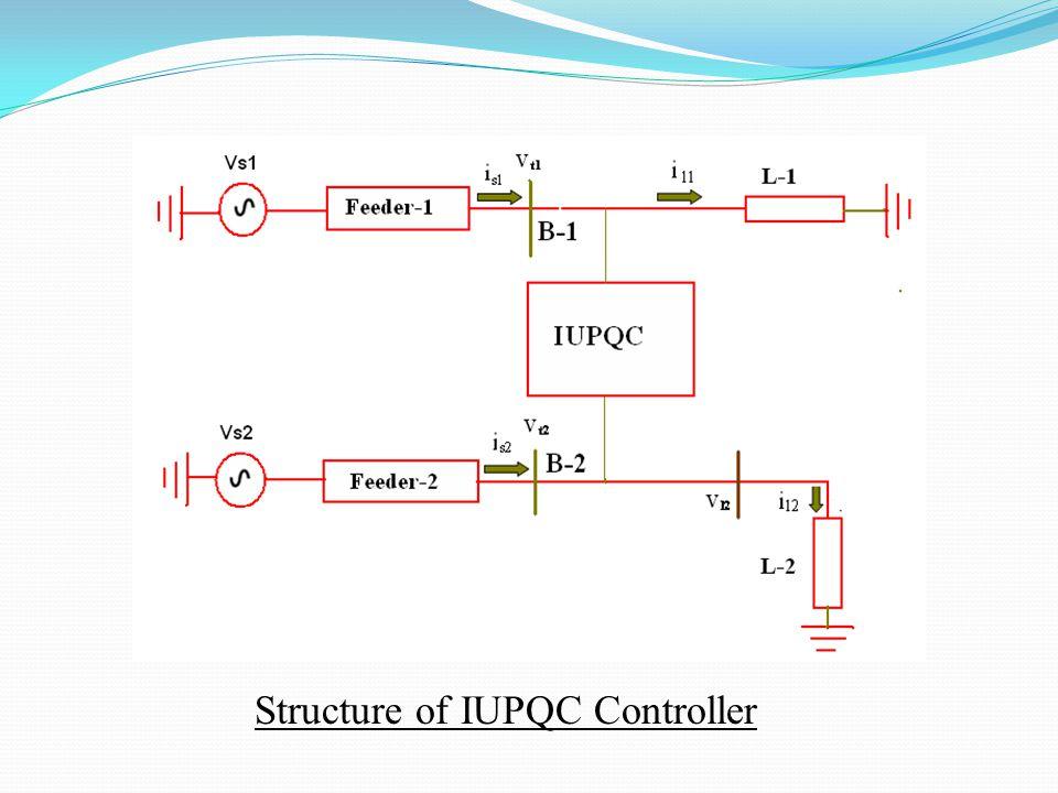 Structure of IUPQC Controller