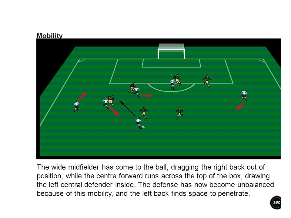 because of this mobility, and the left back finds space to penetrate.