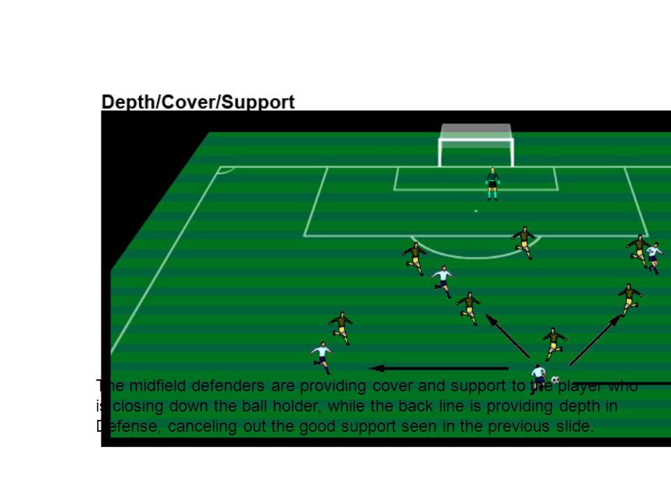 Defense, canceling out the good support seen in the previous slide.