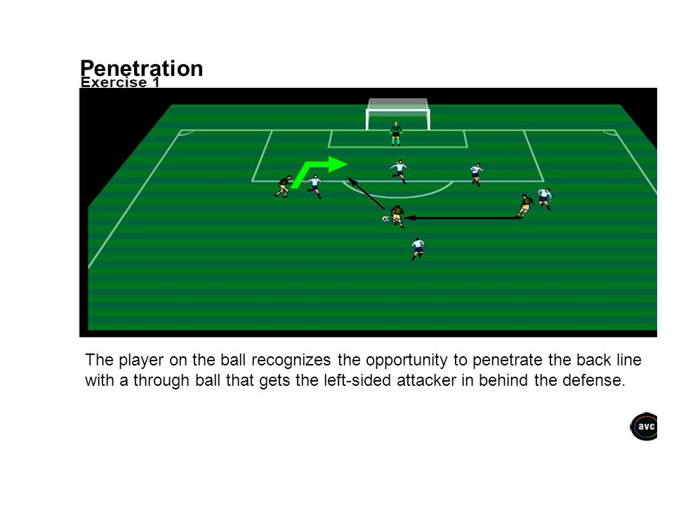 Penetration The player on the ball recognizes the opportunity to penetrate the back line.