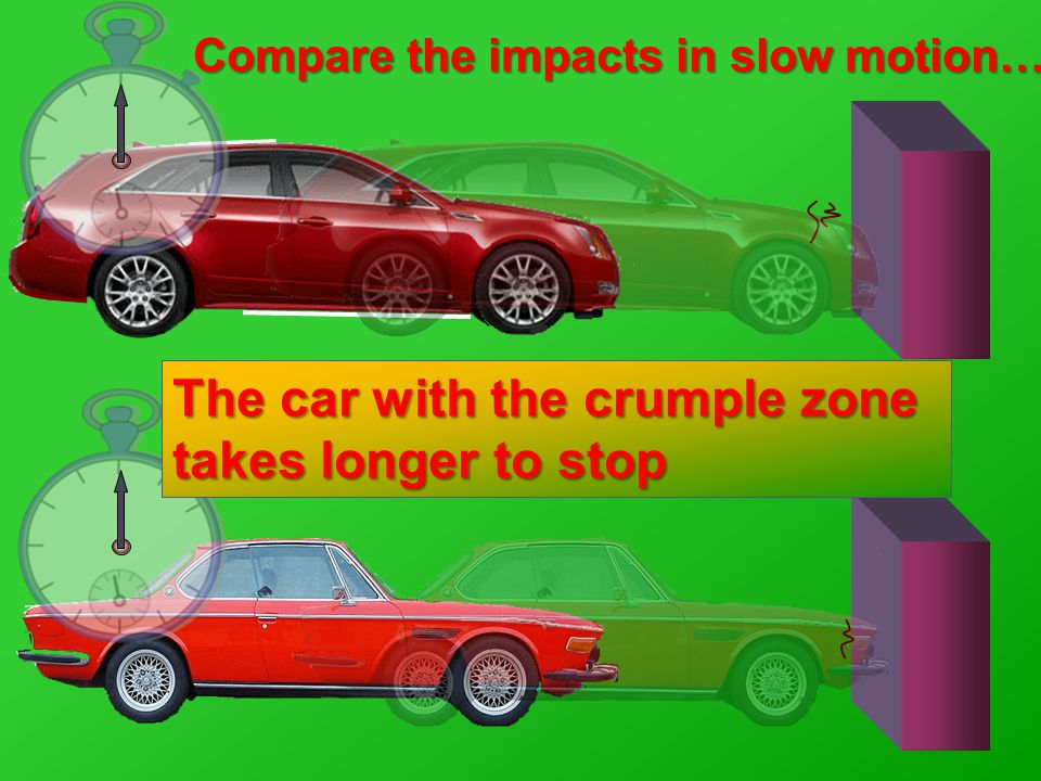 The car with the crumple zone takes longer to stop