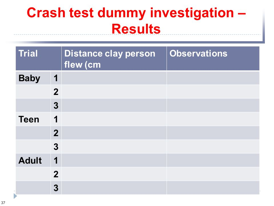 Crash test dummy investigation – Results