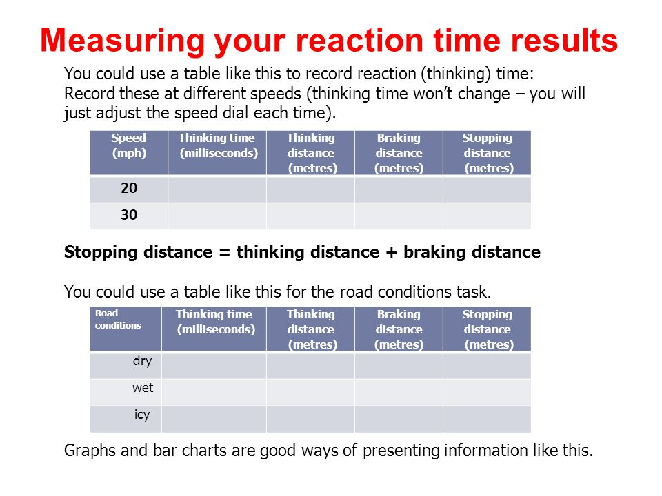 Measuring your reaction time results