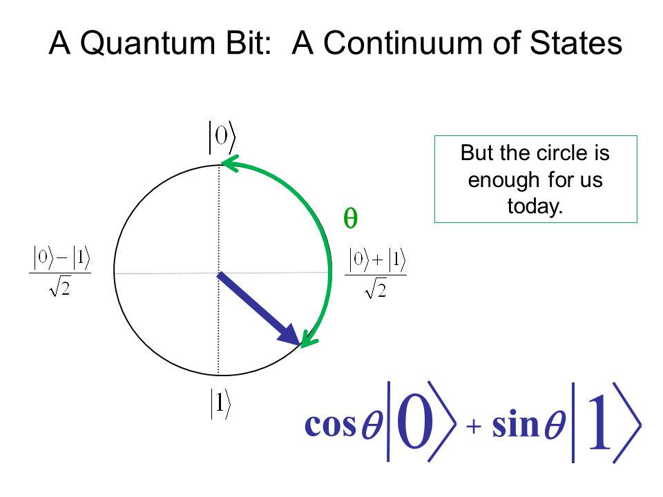 A Quantum Bit: A Continuum of States