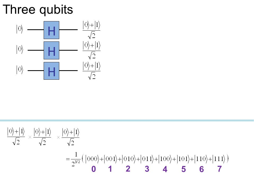 Three qubits H H H 1 2 3 4 5 6 7