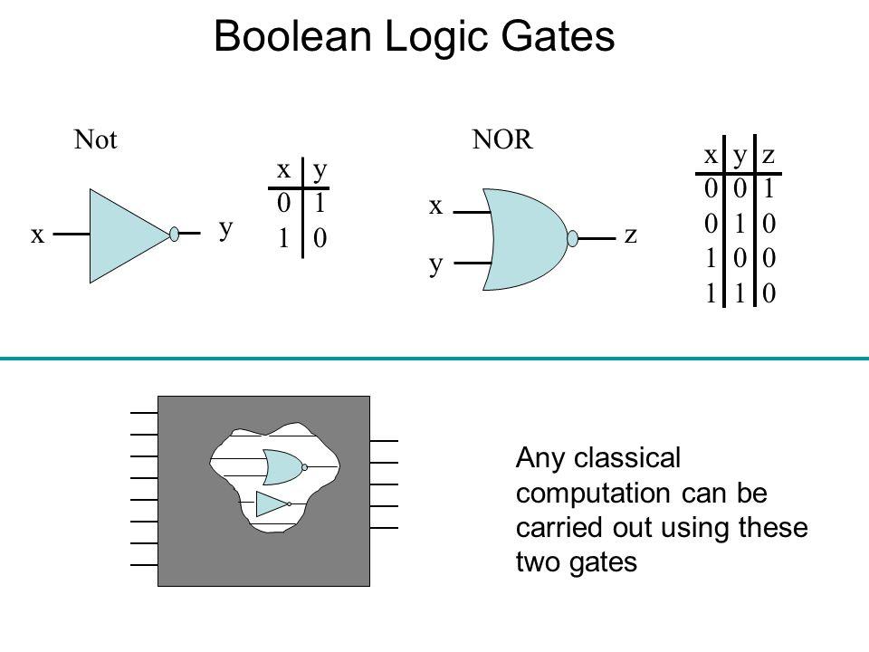 Boolean Logic Gates Not NOR x y z 0 0 1 0 1 0 1 0 0 1 1 0 x y 0 1 1 0