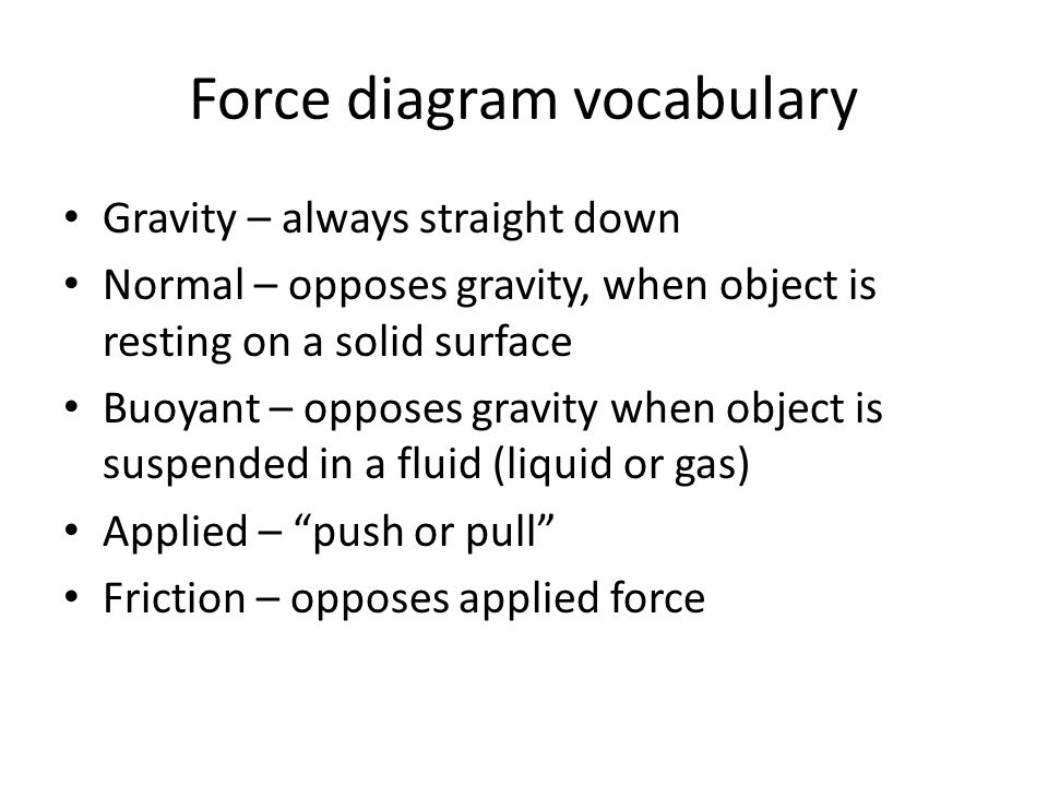 Force diagram vocabulary