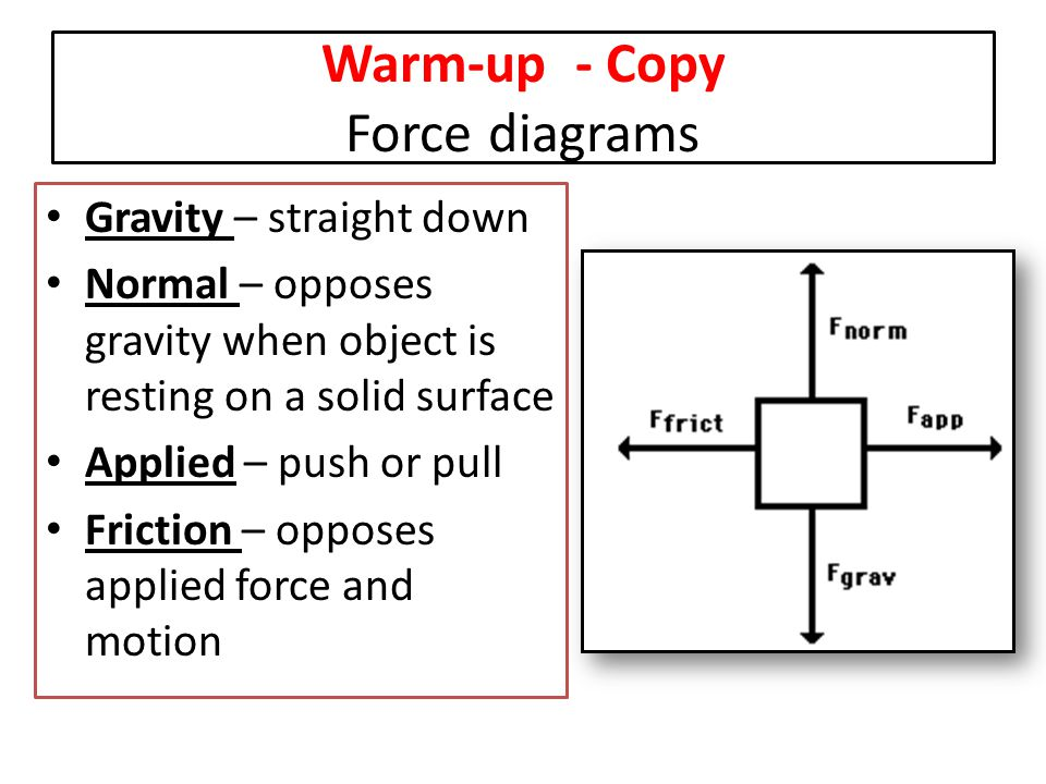 Warm-up - Copy Force diagrams