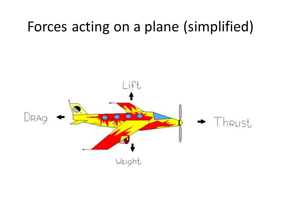 Forces acting on a plane (simplified)