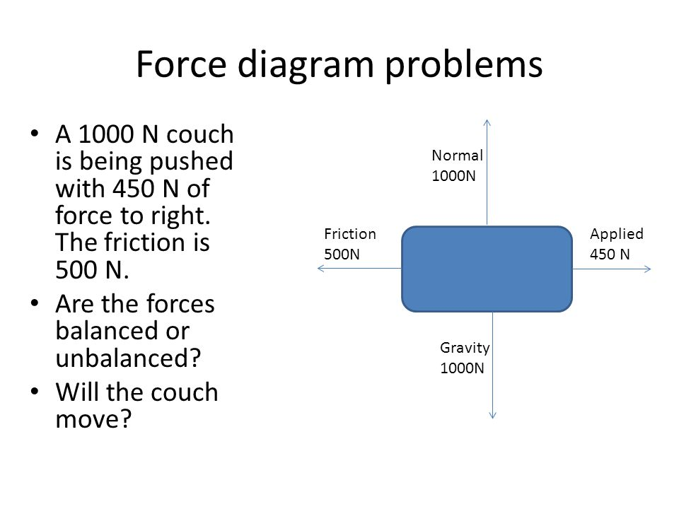 Force diagram problems