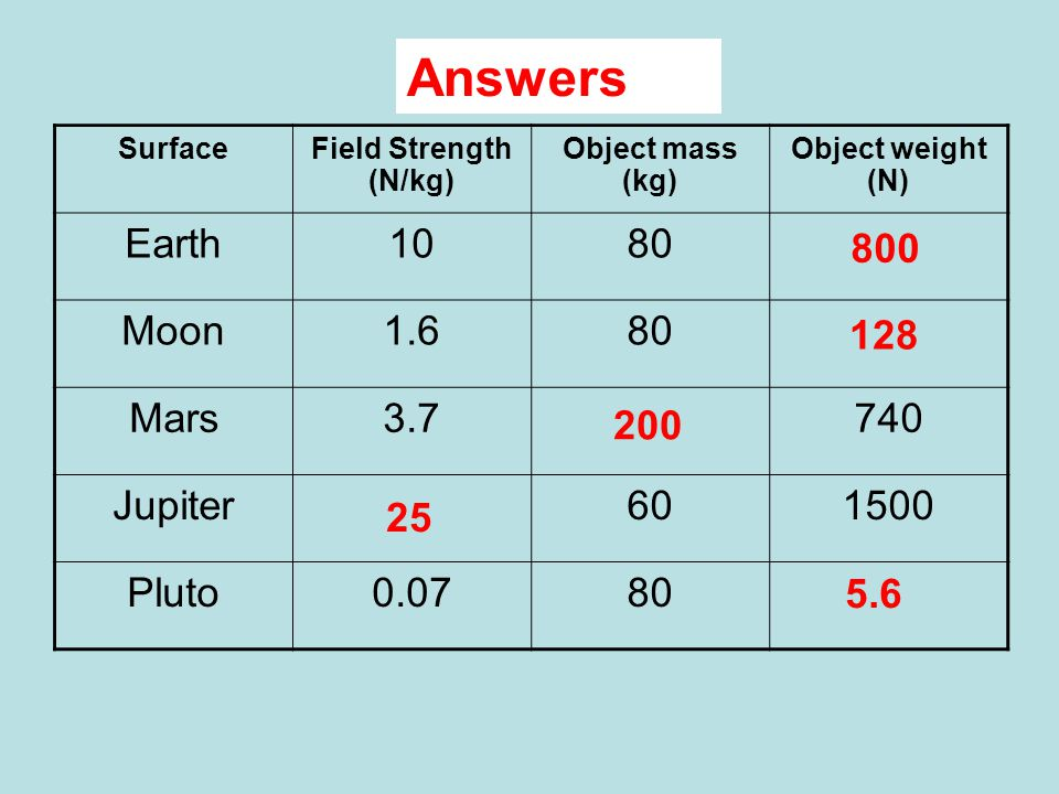 Complete Answers Earth 10 80 Moon 1.6 Mars 3.7 740 Jupiter 60 1500