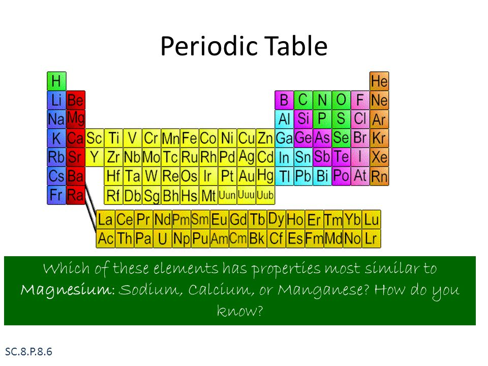 Periodic Table Which of these elements has properties most similar to Magnesium: Sodium, Calcium, or Manganese How do you know
