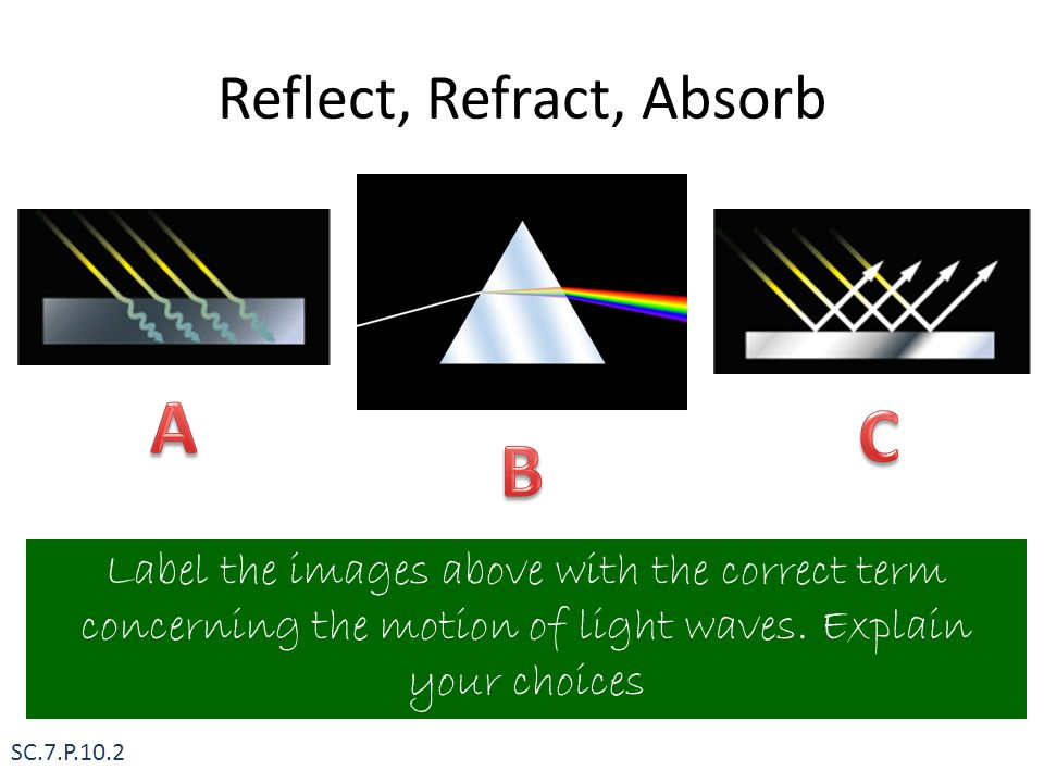 Reflect, Refract, Absorb