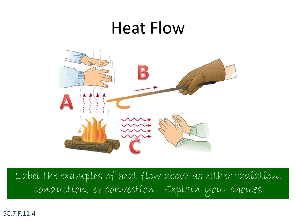 Heat Flow B. A. C. Label the examples of heat flow above as either radiation, conduction, or convection. Explain your choices.