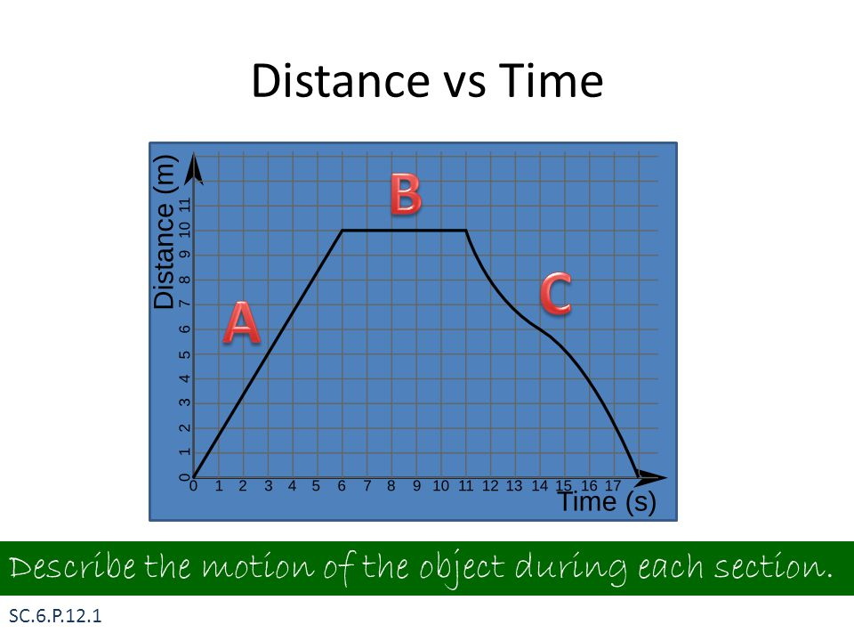 Distance vs Time B. C. A.
