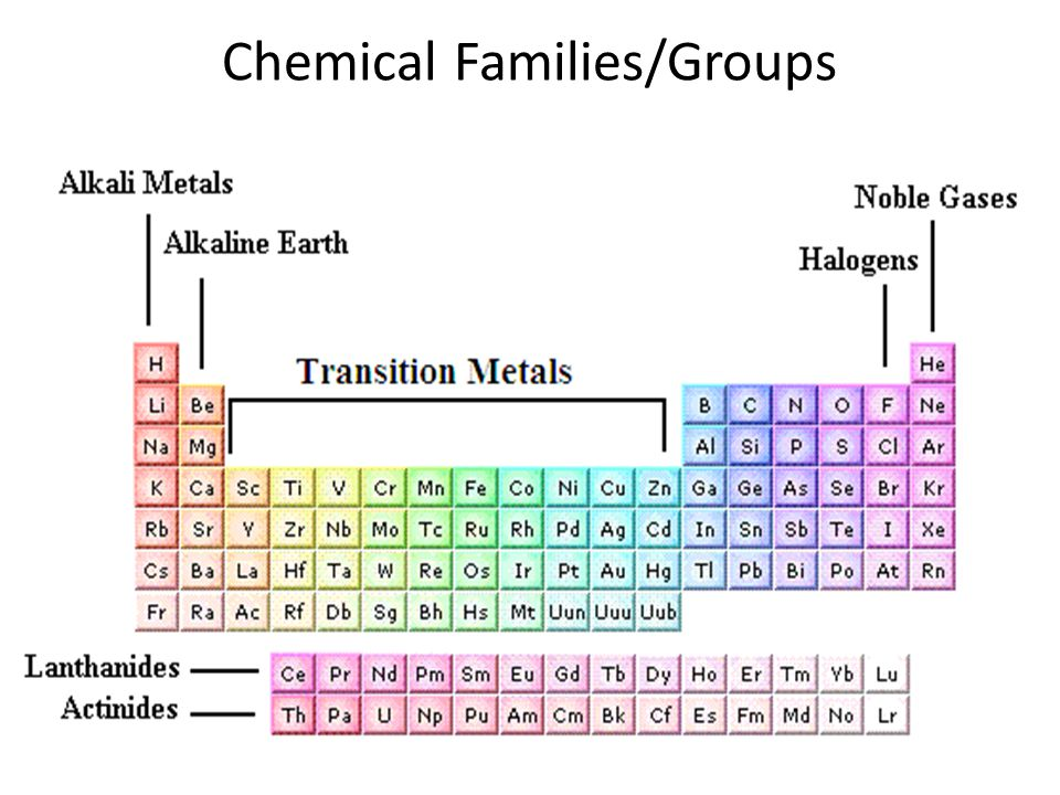 Chemical Families/Groups