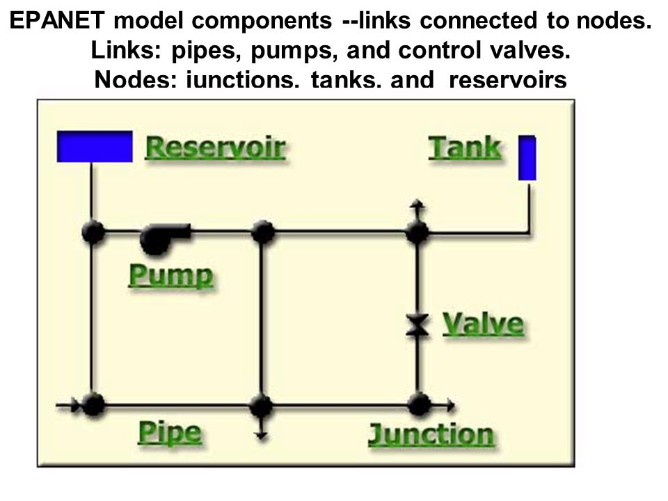 EPANET model components --links connected to nodes