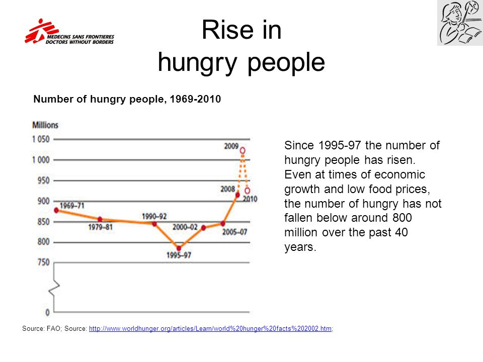 Rise in hungry people Number of hungry people, 1969-2010. Since 1995-97 the number of hungry people has risen.