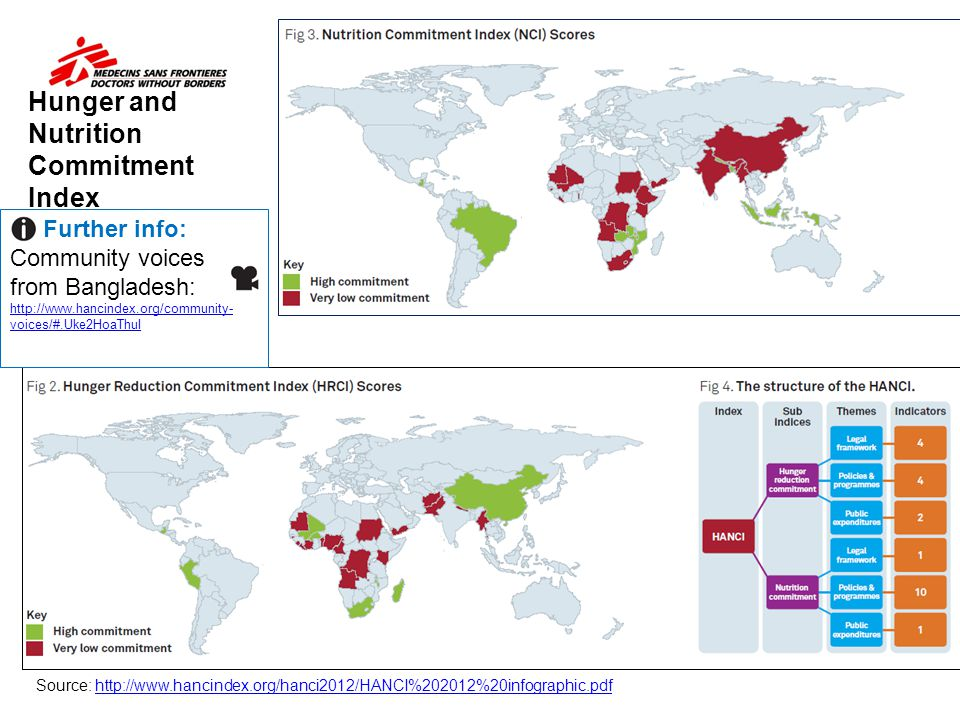 Hunger and Nutrition Commitment Index