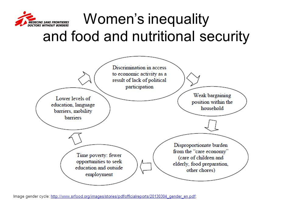Women's inequality and food and nutritional security