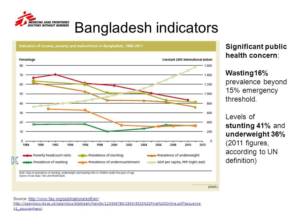 Bangladesh indicators