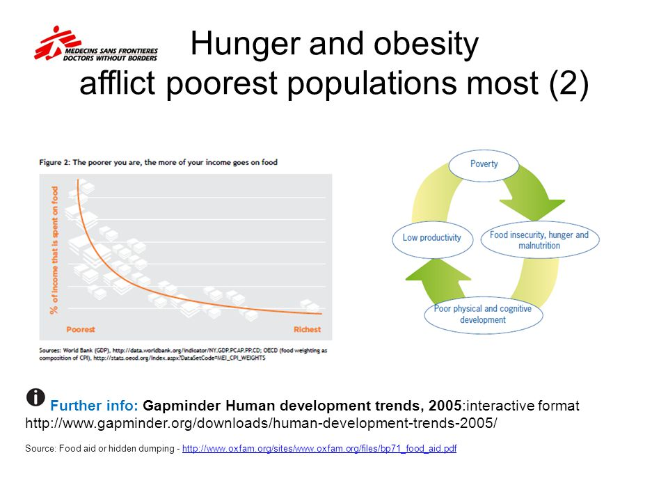 Hunger and obesity afflict poorest populations most (2)