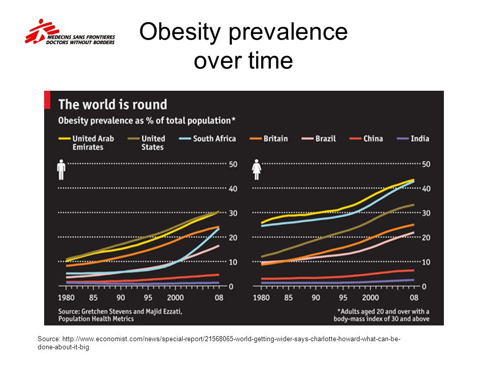 Obesity prevalence over time
