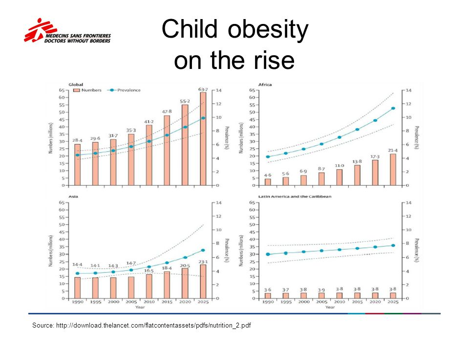 Child obesity on the rise