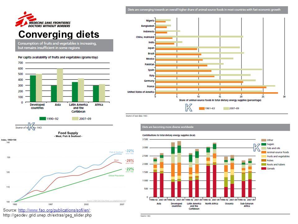 Converging diets K. K. K.