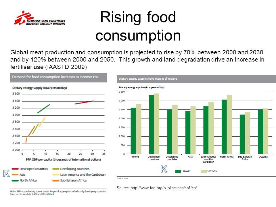 Rising food consumption