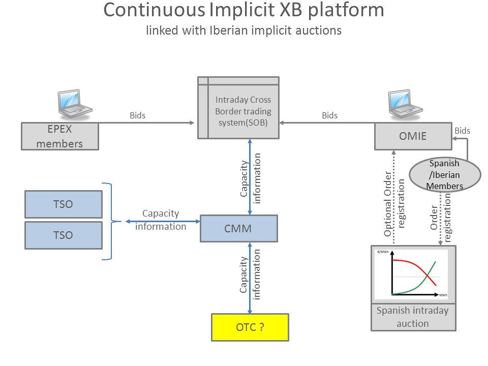 Continuous Implicit XB platform