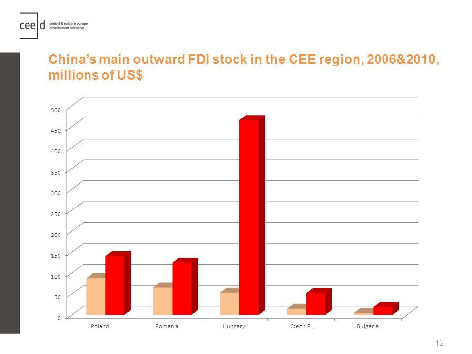 China's main outward FDI stock in the CEE region, 2006&2010, millions of US$
