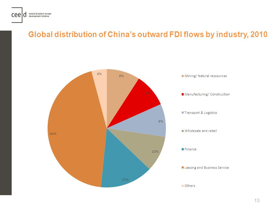 Global distribution of China's outward FDI flows by industry, 2010