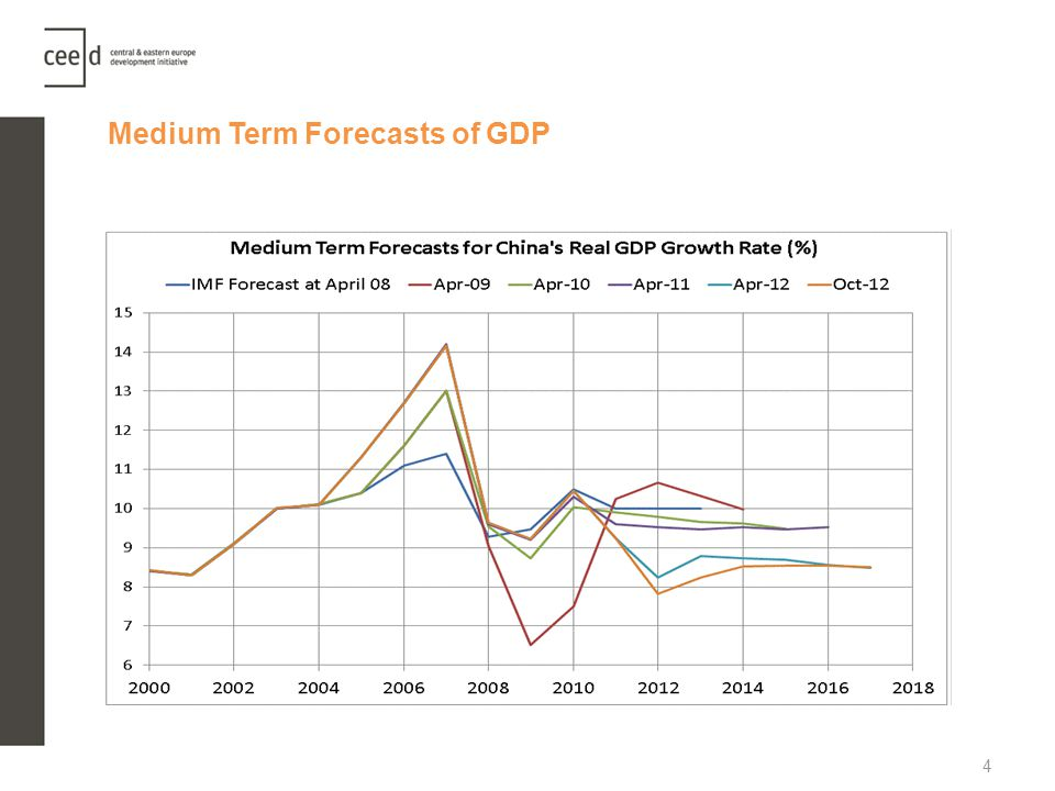 Medium Term Forecasts of GDP