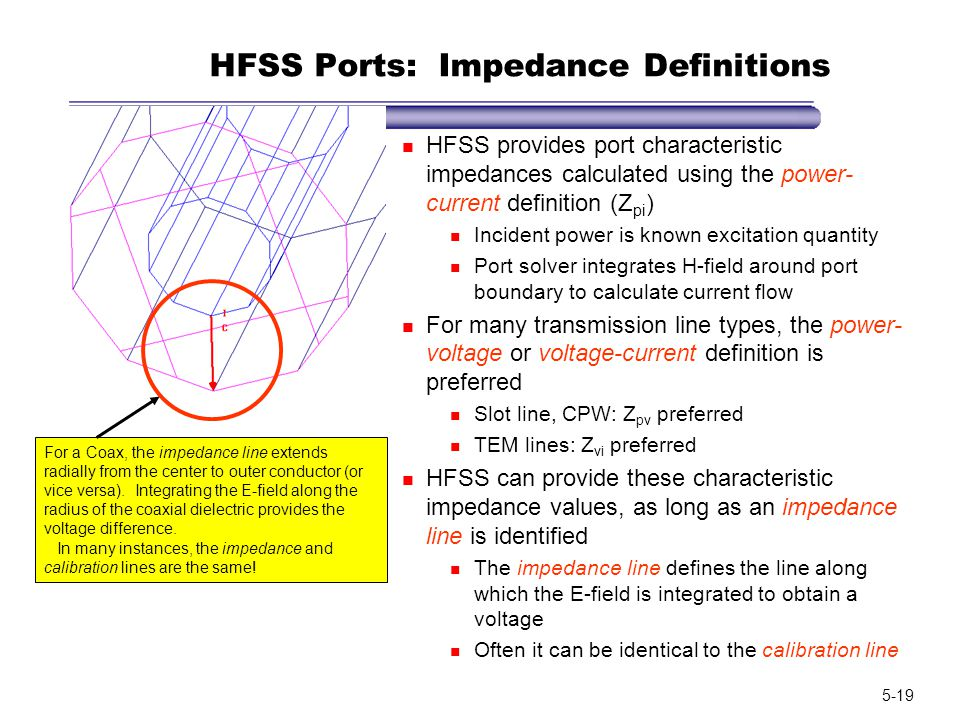 HFSS Ports: Impedance Definitions