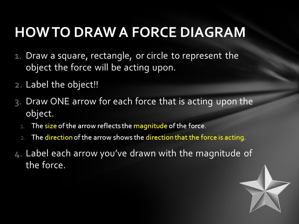 HOW TO DRAW A FORCE DIAGRAM