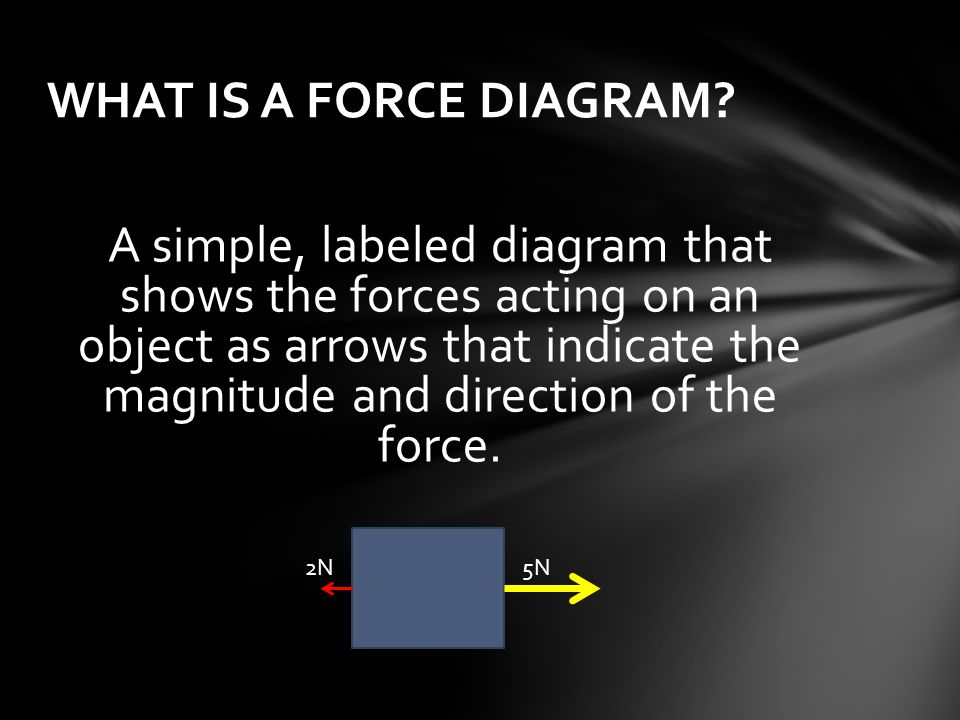 WHAT IS A FORCE DIAGRAM