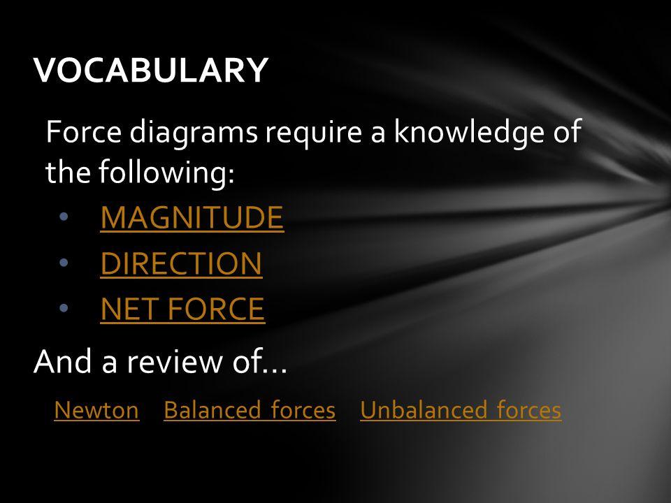 Newton Balanced forces Unbalanced forces