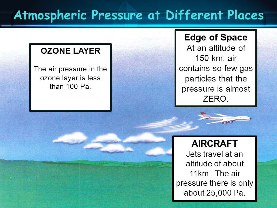 Atmospheric Pressure at Different Places