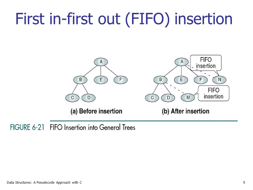 First in-first out (FIFO) insertion