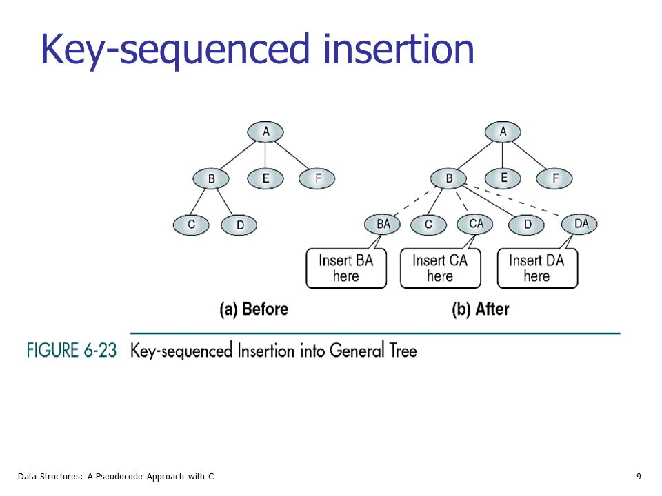 Key-sequenced insertion