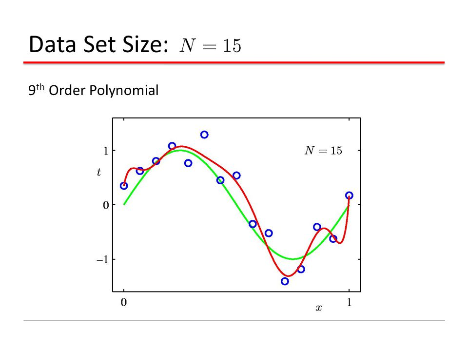 Data Set Size: 9th Order Polynomial