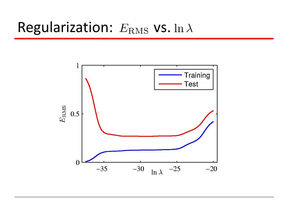 Regularization: vs.
