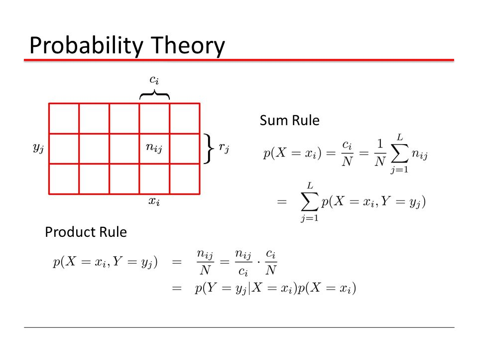 Probability Theory Sum Rule Product Rule