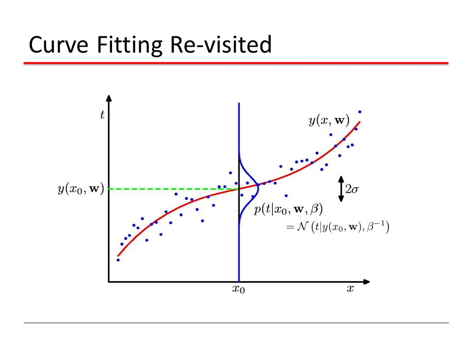 Curve Fitting Re-visited