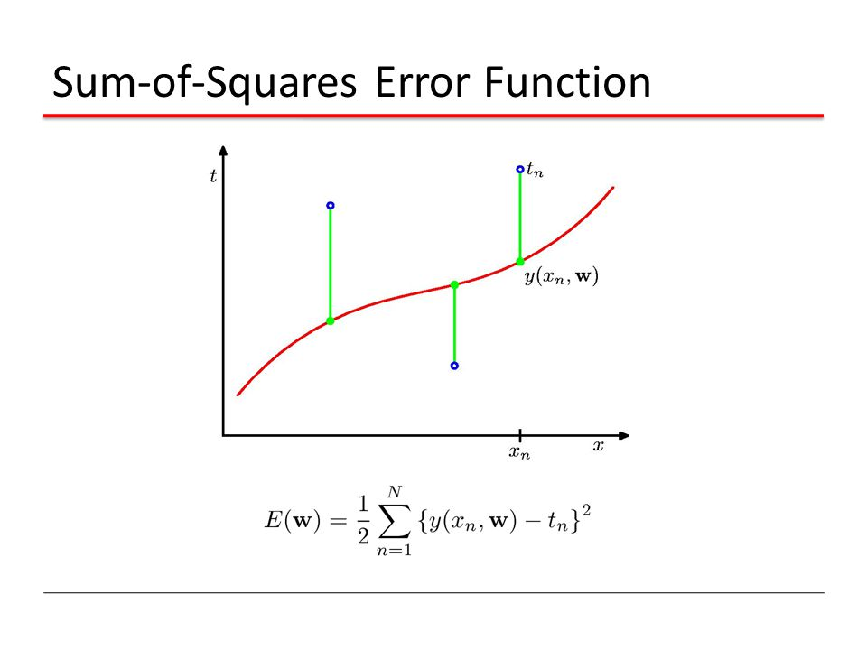 Sum-of-Squares Error Function