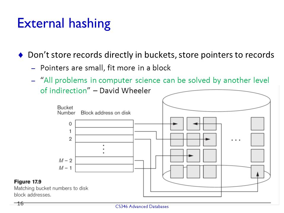 External hashing Don't store records directly in buckets, store pointers to records. Pointers are small, fit more in a block.