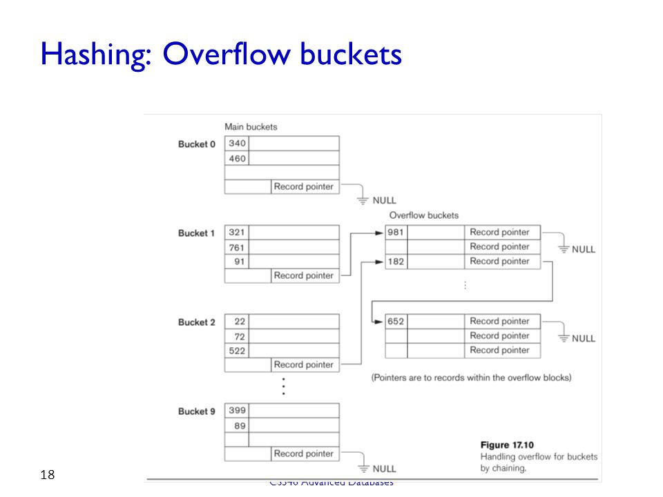Hashing: Overflow buckets
