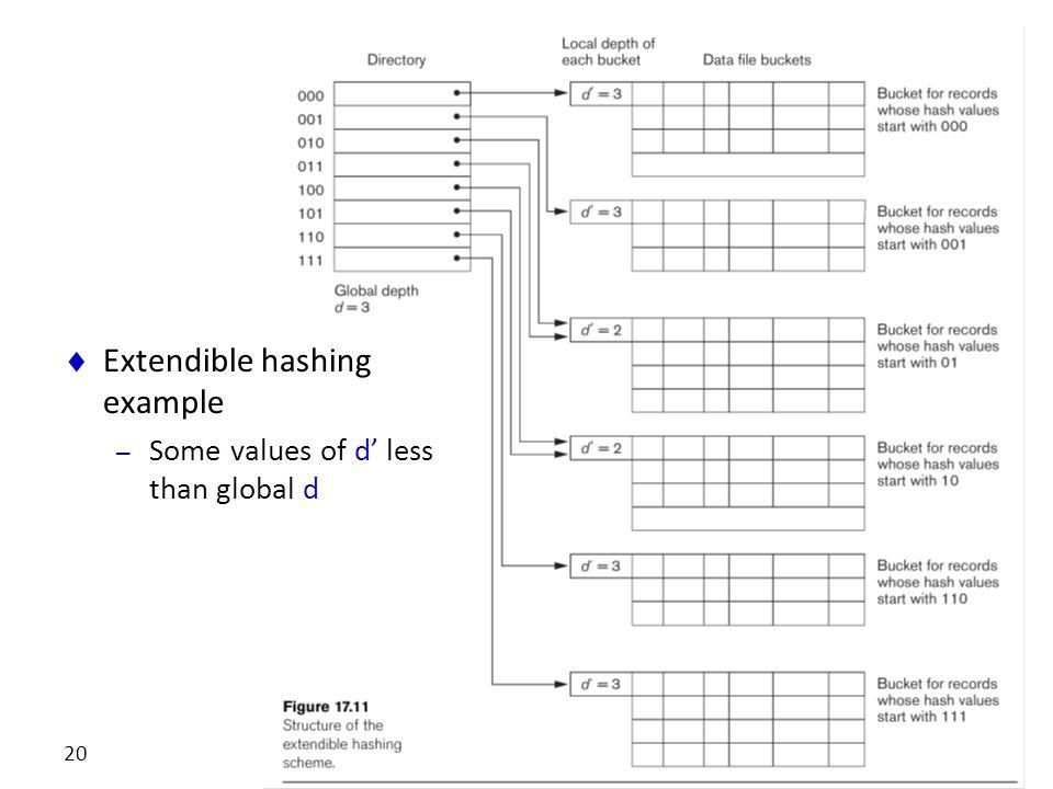 Extendible hashing example