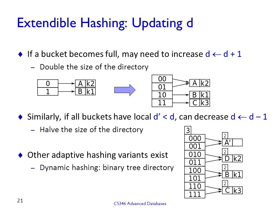 Extendible Hashing: Updating d